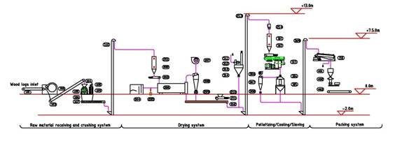 Plant Conveyor Flow Chart : Agico engineering and pellet plant design