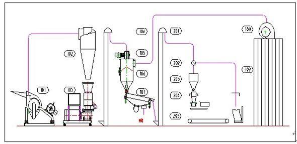 Wood Pellet Plant Flow Chart